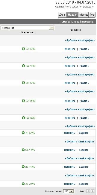 статистика трафика за вторую неделю