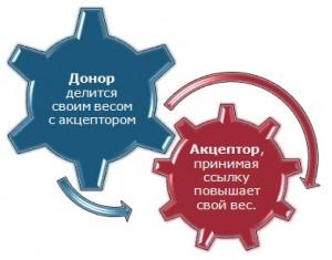 сайт акцептор